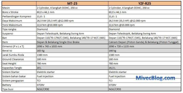 Spesifikasi MT-25 vs R25