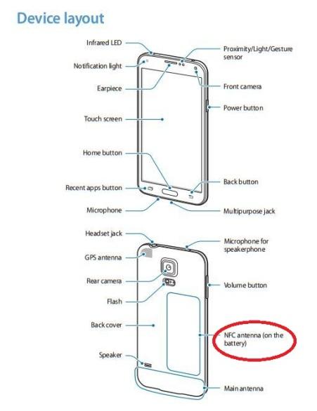 Diambil dari Buku Manual Galaxy S5