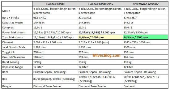 Spesifikasi CBSF vs New CBSF 2015 vs NVA