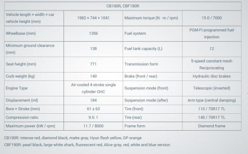 Spesifikasi Honda CB190R