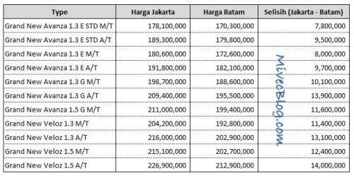 Perbandingan Harga Grand New Avanza Batam dan Jakarta