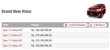 Harga Grand New Veloz
