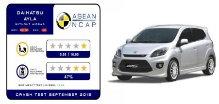 Hasil Crash Test Ayla Non Airbag