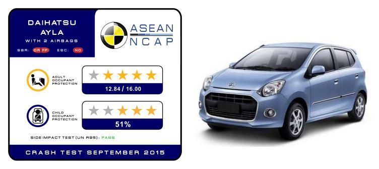 Hasil Uji Tabrak ASEAN NCAP Toyota Agya, Daihatsu Ayla dan ...