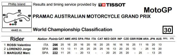 Klasemen Sementara MotoGP2015