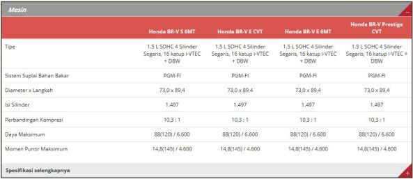 Spesifikasi Honda BR-V 1
