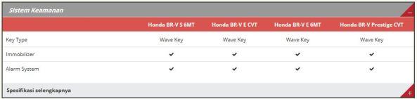 Spesifikasi Honda BR-V 10