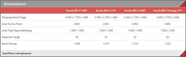 Spesifikasi Honda BR-V 2