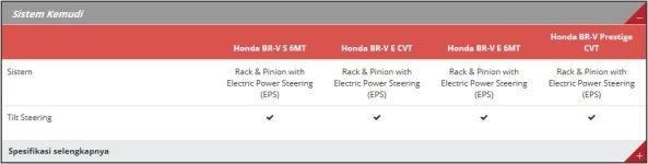 Spesifikasi Honda BR-V 4