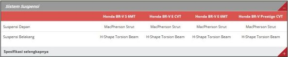 Spesifikasi Honda BR-V 5