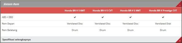 Spesifikasi Honda BR-V 6