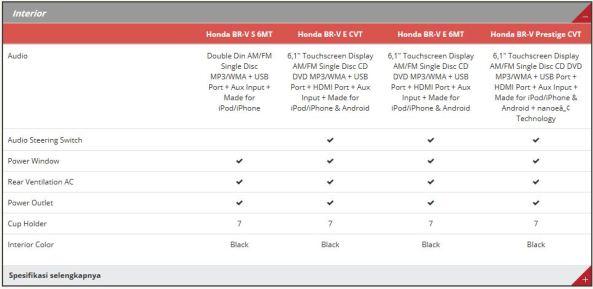 Spesifikasi Honda BR-V 7