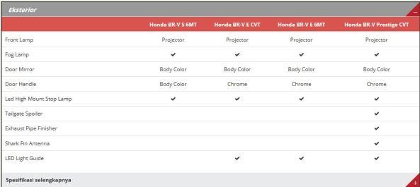Spesifikasi Honda BR-V 8