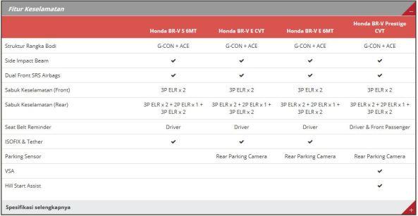 Spesifikasi Honda BR-V 9