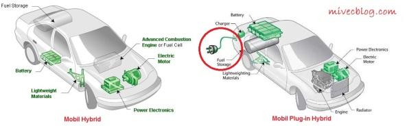 Mobil Hybrid vs Plug-in Hybrid