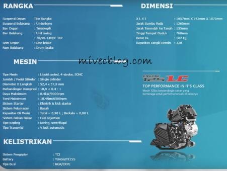 Spesifikasi Aerox 125 LC