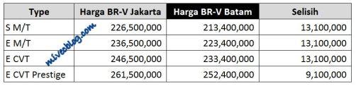 Harga BRV Batam vs Jakarta