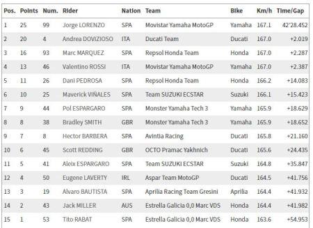 Hasil Race MotoGP 2016 - Qatar