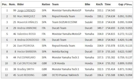 Kualifikasi MotoGP 2016 - Qatar