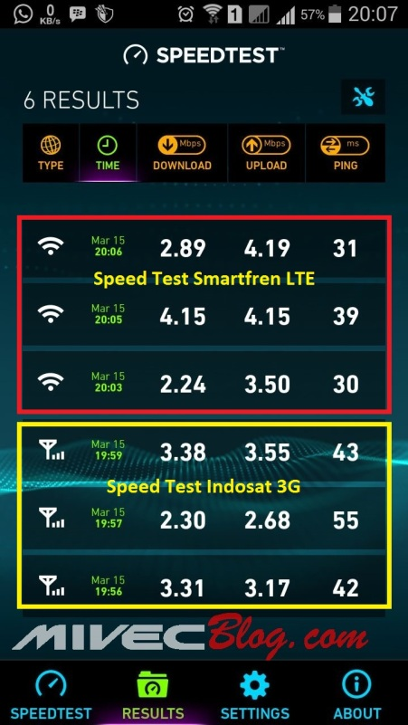Speed Test M2Y LTE vs Indosat 3G