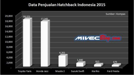 Data Penjualan Hatchback 2015
