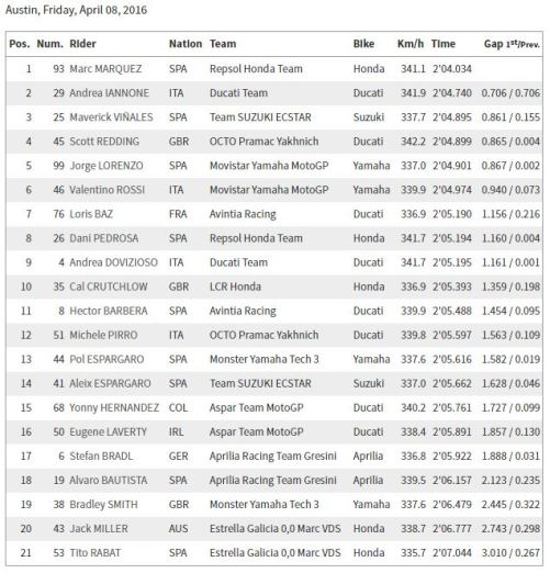 FP2 MotoGP Austin 2016