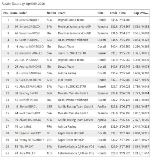 FP4 MotoGP Austin 2016