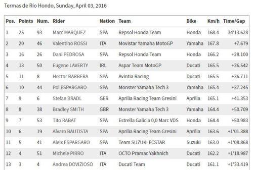 Hasil MotoGP Argentina 2016