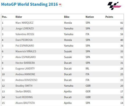 Klasemen Sementara MotoGP2016