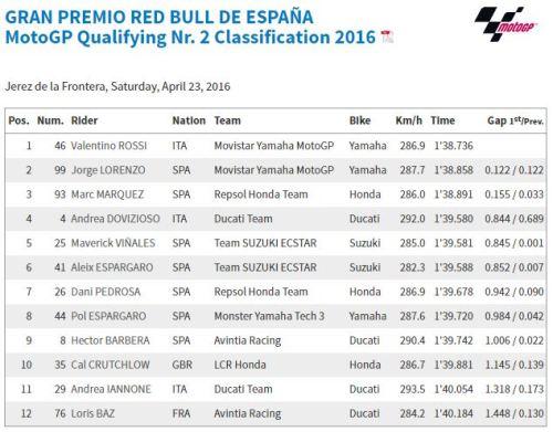 Kualifikasi MotoGP Jerez 2016
