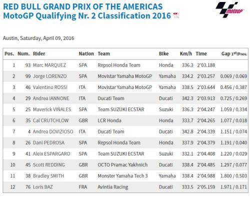 Kualifikasi MotoGP Austin 2016