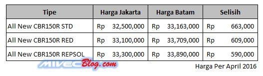 Perbandingan Harga All New CBR150R Batam dan Jakarta