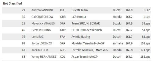 Rider yang DNF di Argentina
