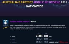 Speedtest Award Australia