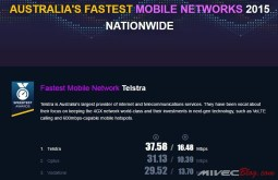 Speedtest Award Australia