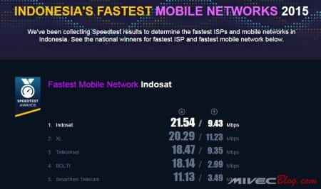 Speedtest Award Indonesia