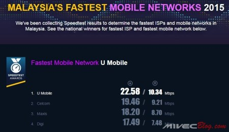 Speedtest Award Malaysia
