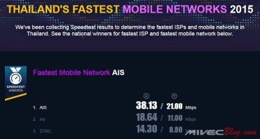 Speedtest Award Thailand