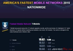 Speedtest Award US