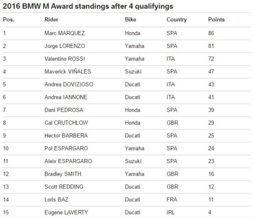 BMW M Award Table 2016 - Setelah 4 seri
