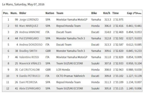 Hasil Kualifikasi MotoGP Le Mans 2016