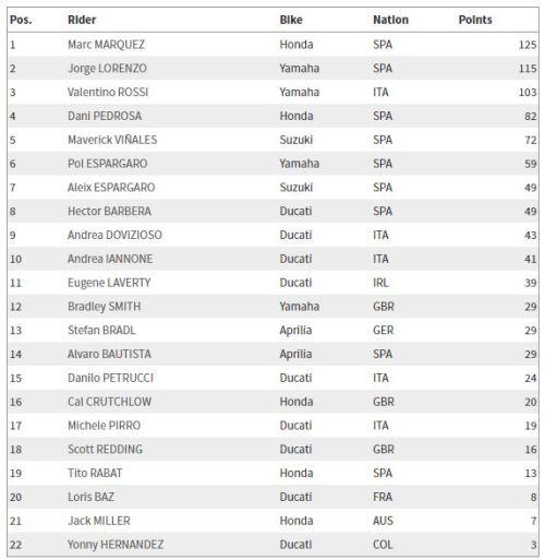 Klasemen Sementara MotoGP2016 setelah Race Catalunya