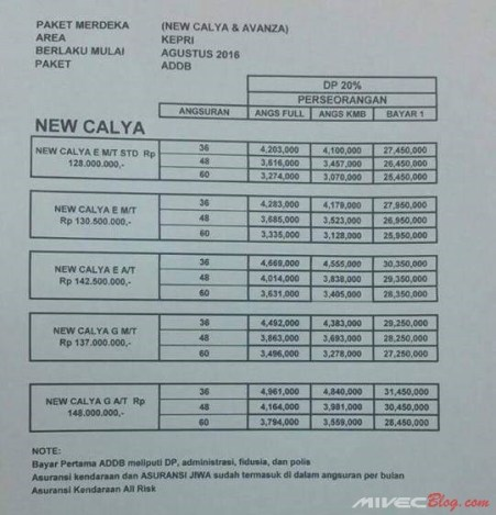 Harga Toyota Calya Batam
