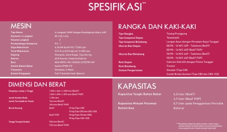 Spesifikasi All New Beat eSP