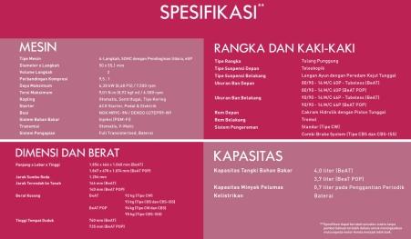 Spesifikasi All New Beat eSP