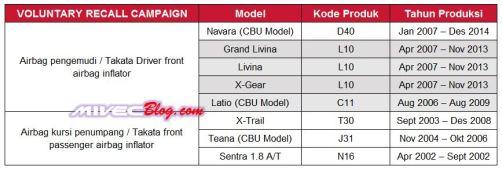 Daftar Mobil yang Di-Recall Nissan