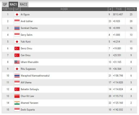 Hasil Race 1 ATC China 2016