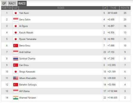 Hasil Race 2 ATC China 2016