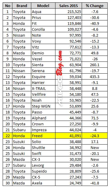 Penjualan Honda Freed tahun 2015 di Jepang