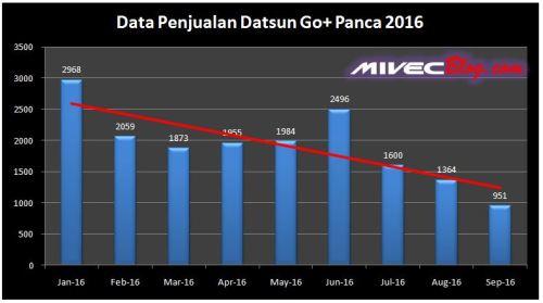 Data Penjualan Datsun Go+ 2016